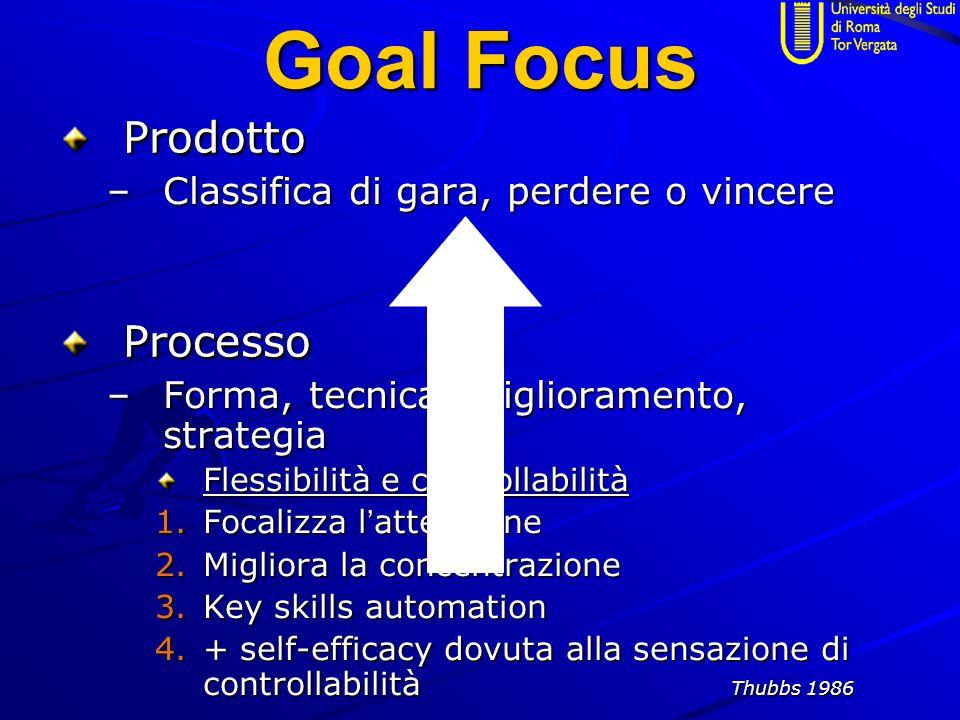 Goal Focus Prodotto –Classifica di gara, perdere o vincere Processo –Forma, tecnica, miglioramento, strategia Flessibilità e controllabilità 1.Focalizza l ' attenzione 2.Migliora la concentrazione 3.Key skills automation 4.+ self-efficacy dovuta alla sensazione di controllabilità Thubbs 1986 Prodotto Processo