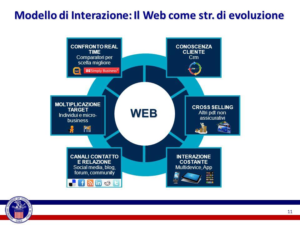 WEB Modello di Interazione: Il Web come str.