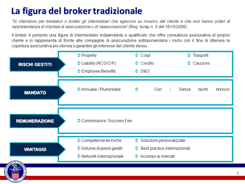 TIPOLOGIA DI CLIENTELA COMPLESSITA' DEL SERVIZIO TRANSFER INSURANCE ADVICE RISK CONSULTING Trend evolutivi MODELLO DI INTERAZIONE(WEB) BUSINESS DISTRIBUZIONE PRIVATI LARGE CORPORATE SME PROPULSORI CONTESTO MACROECONOMICO PREFERENZE DEL CLIENTE 1 2 INNOVAZIONE TECNOLOGICA 3 CAMBIAMENTI REGOLAMENTARI 4 3