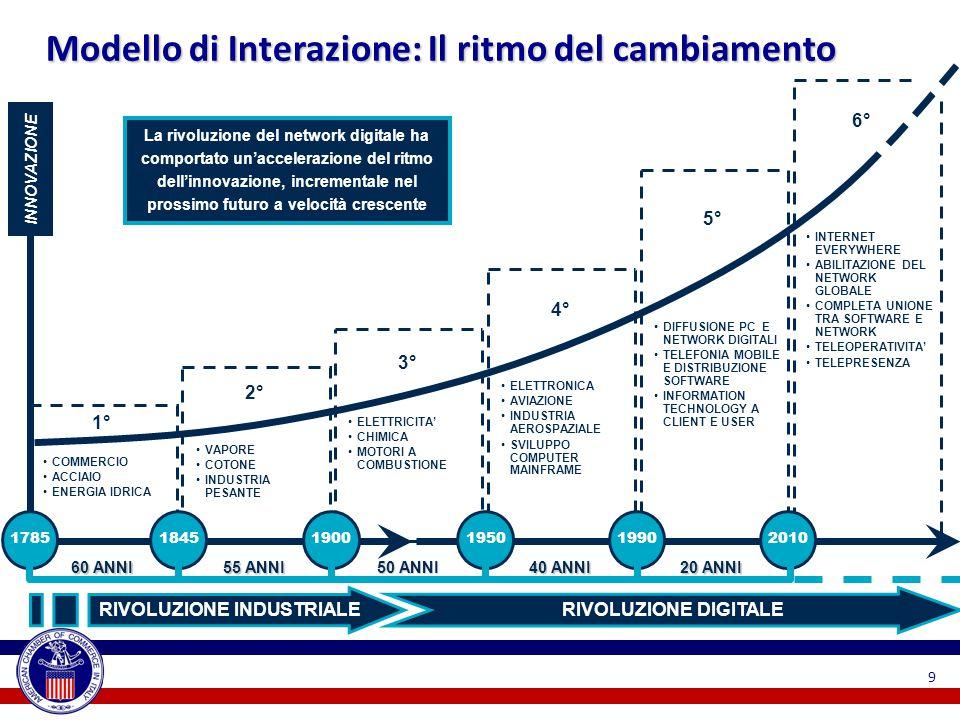 Modello di Interazione: Il ritmo del cambiamento La rivoluzione del network digitale ha comportato un'accelerazione del ritmo dell'innovazione, incrementale nel prossimo futuro a velocità crescente INNOVAZIONE 60 ANNI COMMERCIO ACCIAIO ENERGIA IDRICA 1° VAPORE COTONE INDUSTRIA PESANTE 2° ELETTRICITA' CHIMICA MOTORI A COMBUSTIONE 3° ELETTRONICA AVIAZIONE INDUSTRIA AEROSPAZIALE SVILUPPO COMPUTER MAINFRAME 4° DIFFUSIONE PC E NETWORK DIGITALI TELEFONIA MOBILE E DISTRIBUZIONE SOFTWARE INFORMATION TECHNOLOGY A CLIENT E USER 5° INTERNET EVERYWHERE ABILITAZIONE DEL NETWORK GLOBALE COMPLETA UNIONE TRA SOFTWARE E NETWORK TELEOPERATIVITA' TELEPRESENZA 6° 178518451900195020101990 55 ANNI 50 ANNI 40 ANNI 20 ANNI RIVOLUZIONE INDUSTRIALERIVOLUZIONE DIGITALE 9