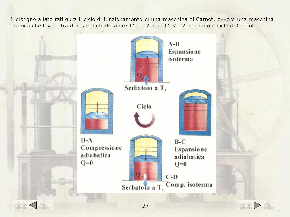 Il disegno a lato raffigura il ciclo di funzionamento di una macchina di Carnot, ovvero una macchina termica che lavora tra due sorgenti di calore T1 e T2, con T1 < T2, secondo il ciclo di Carnot.