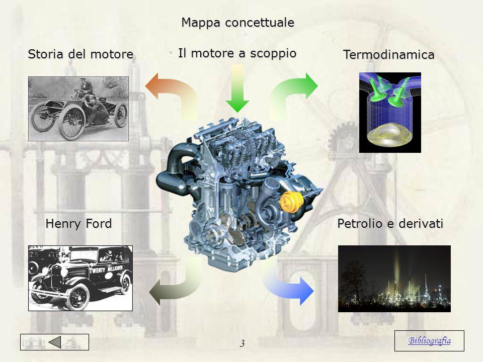 Il motore a scoppio Storia del motore Termodinamica Termodinamica Petrolio e derivati Henry Ford Henry Ford Mappa concettuale 3 Bibliografia