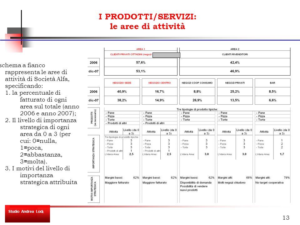 13 I PRODOTTI/SERVIZI: le aree di attività Lo schema a fianco rappresenta le aree di attività di Società Alfa, specificando: 1.
