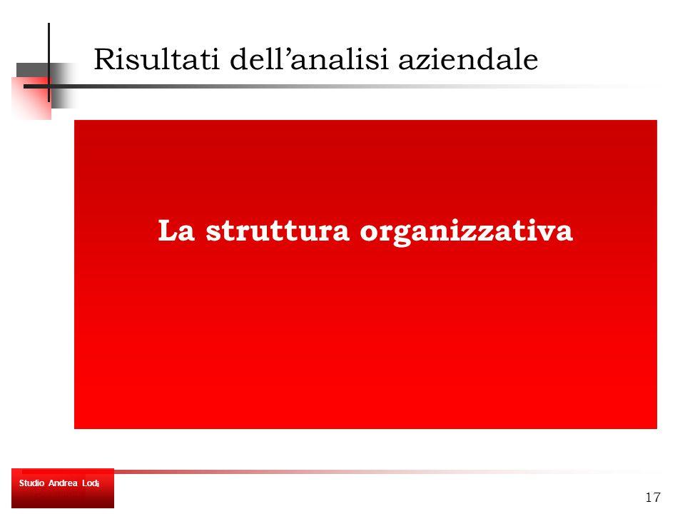 17 La struttura organizzativa Risultati dell'analisi aziendale Studio Andrea Lod i