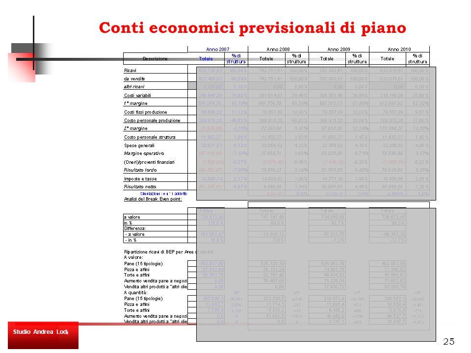 25 Conti economici previsionali di piano Studio Andrea Lod i