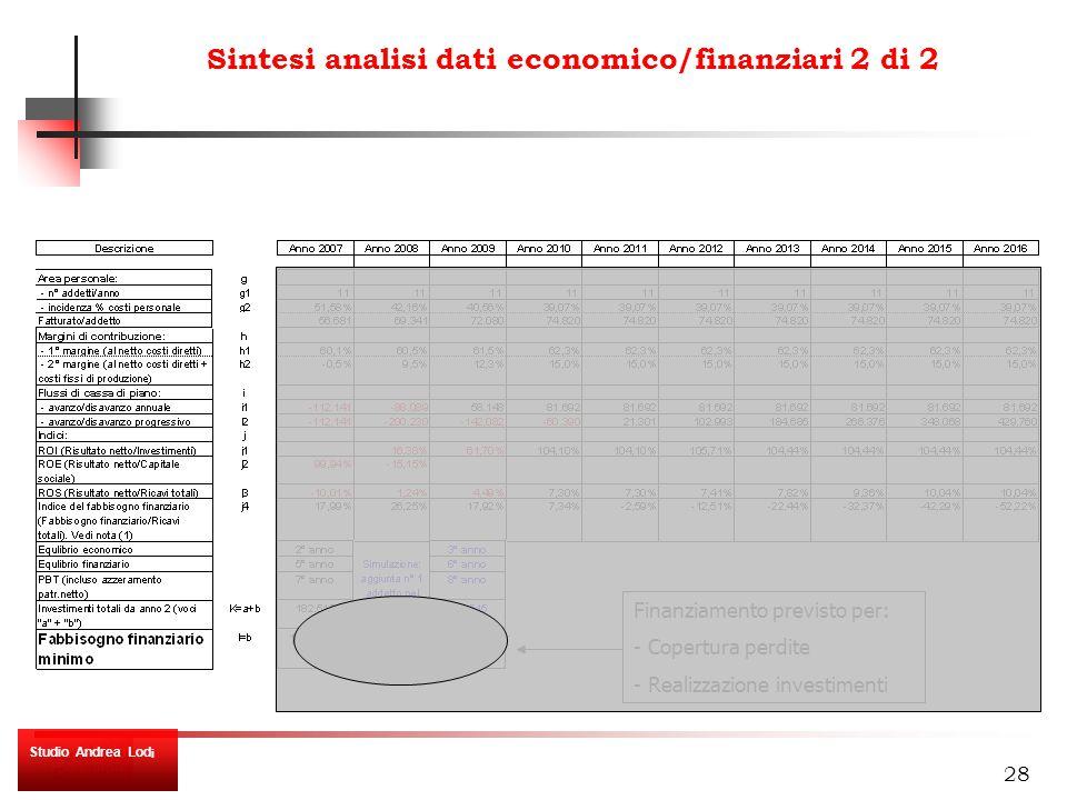 28 Sintesi analisi dati economico/finanziari 2 di 2 Studio Andrea Lod i Finanziamento previsto per: - Copertura perdite - Realizzazione investimenti