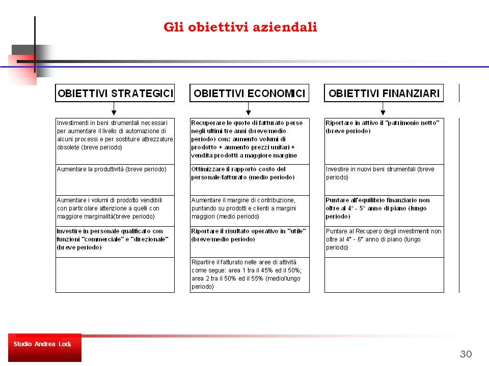 30 Gli obiettivi aziendali Studio Andrea Lod i