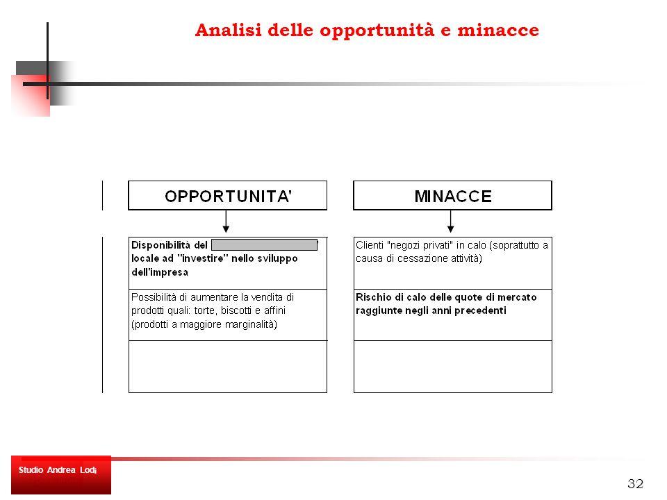 32 Analisi delle opportunità e minacce Studio Andrea Lod i