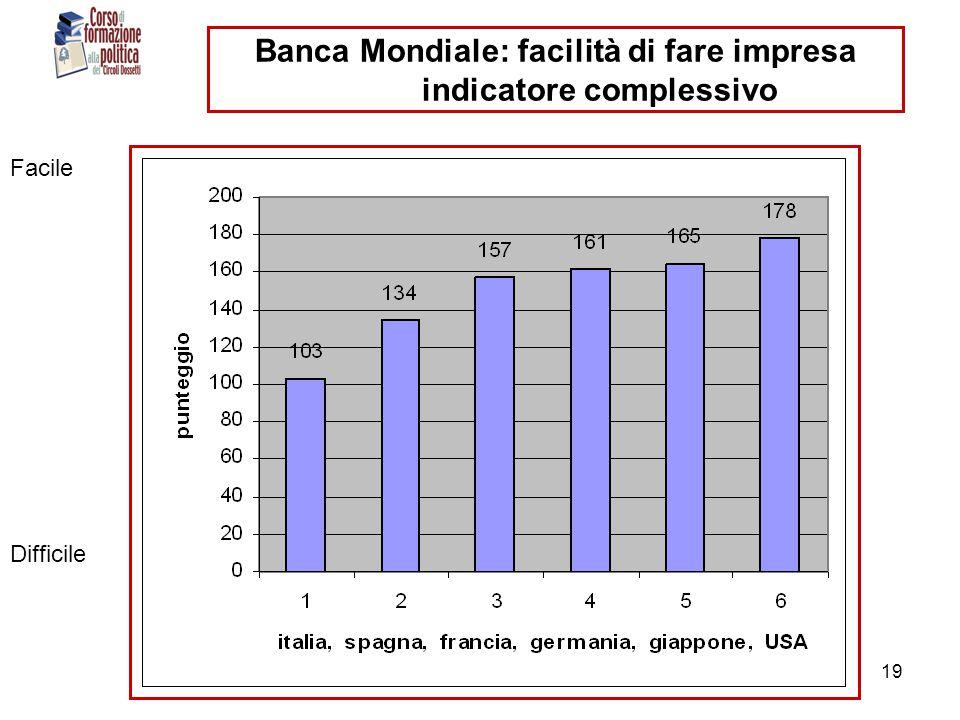 ranci- circoli dossetti - 11 dic 201019 Banca Mondiale: facilità di fare impresa indicatore complessivo Facile Difficile