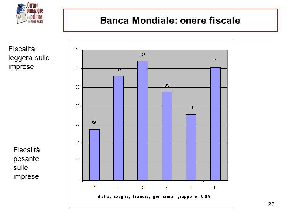 ranci- circoli dossetti - 11 dic 201022 Banca Mondiale: onere fiscale Fiscalità leggera sulle imprese Fiscalità pesante sulle imprese