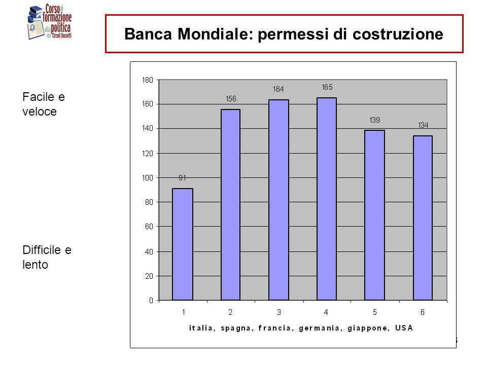 ranci- circoli dossetti - 11 dic 201023 Banca Mondiale: permessi di costruzione Facile e veloce Difficile e lento