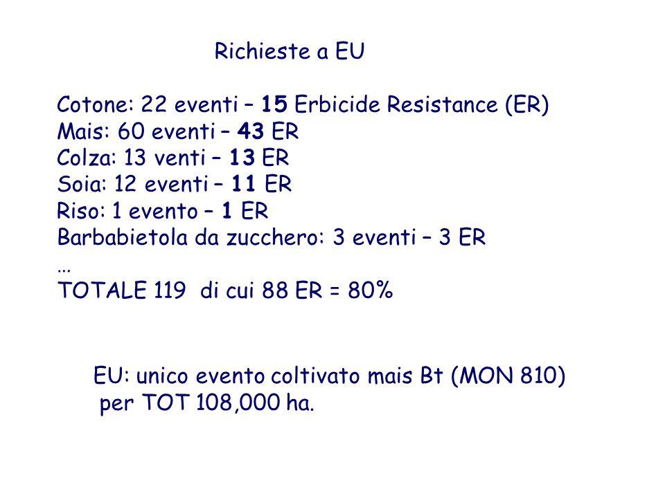 Richieste a EU Cotone: 22 eventi – 15 Erbicide Resistance (ER) Mais: 60 eventi – 43 ER Colza: 13 venti – 13 ER Soia: 12 eventi – 11 ER Riso: 1 evento – 1 ER Barbabietola da zucchero: 3 eventi – 3 ER … TOTALE 119 di cui 88 ER = 80% EU: unico evento coltivato mais Bt (MON 810) per TOT 108,000 ha.