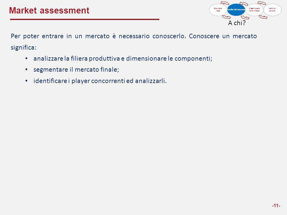 Market assessment -11- Business Idea Analisi del mercato Organizzazio ne e risorse Valorizz azione Per poter entrare in un mercato è necessario conosc