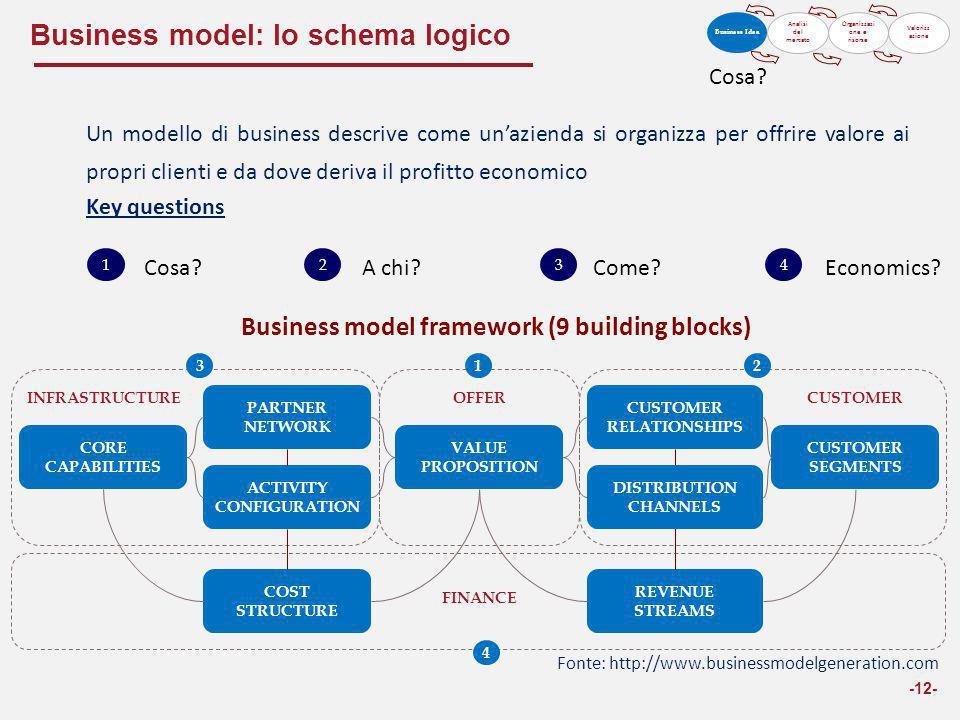 Business model: lo schema logico -12- VALUE PROPOSITION COST STRUCTURE CUSTOMER RELATIONSHIPS CUSTOMER SEGMENTS ACTIVITY CONFIGURATION CORE CAPABILITI