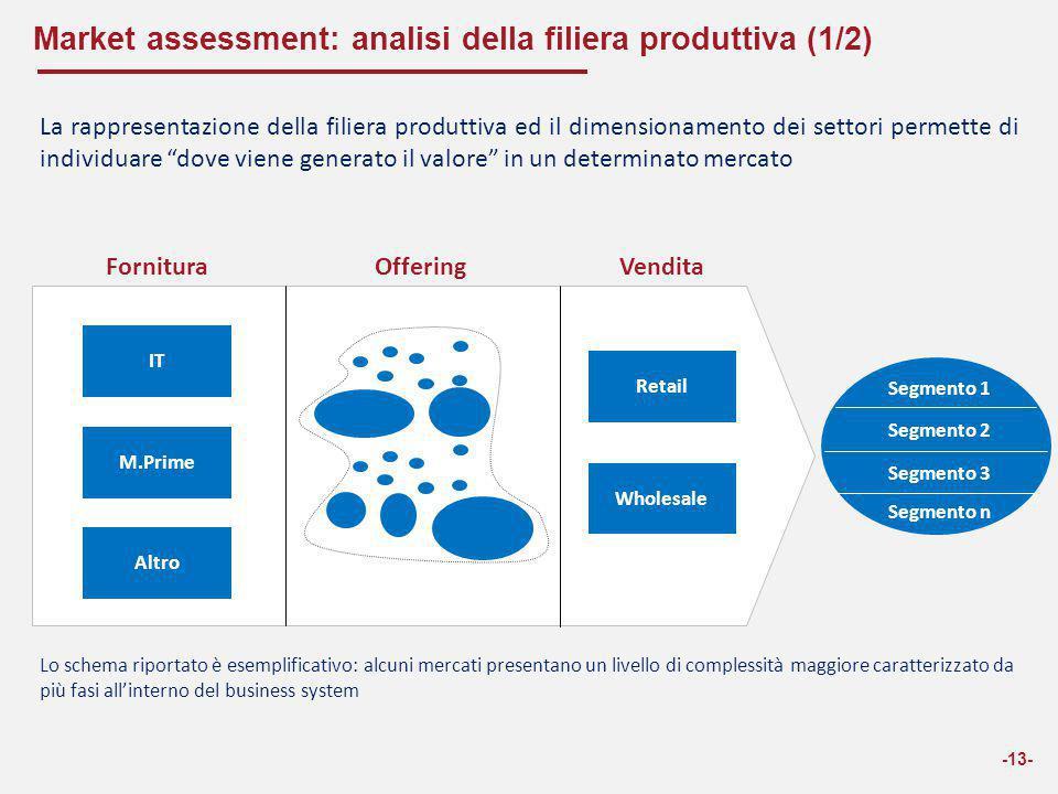 Market assessment: analisi della filiera produttiva (1/2) -13- FornituraOfferingVendita M.Prime IT Altro Retail Wholesale Segmento 1 Segmento 2 Segmen