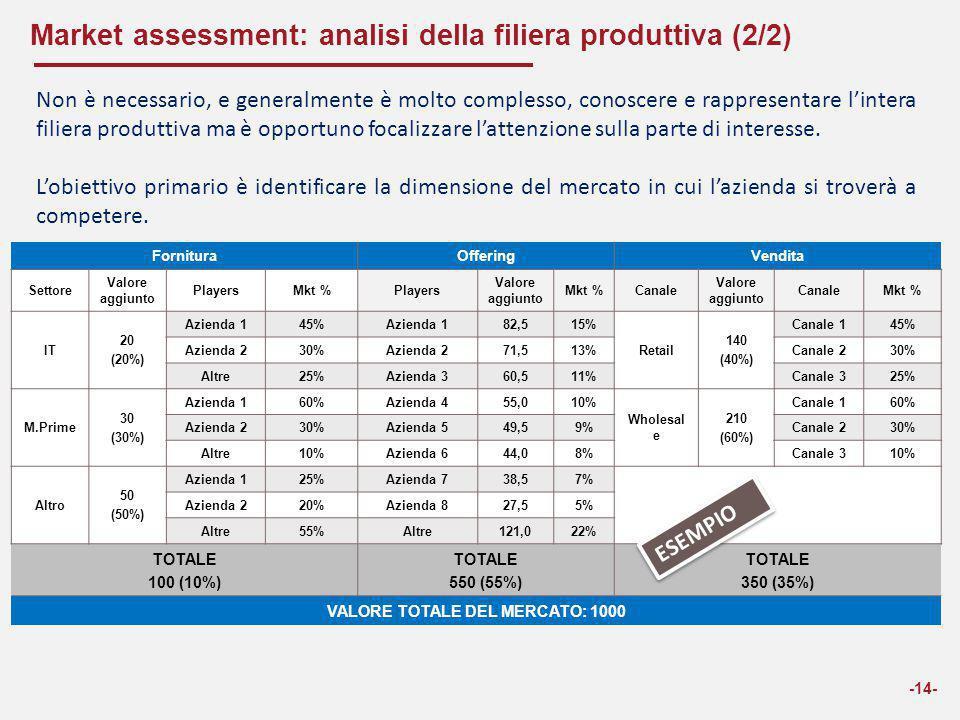 Market assessment: analisi della filiera produttiva (2/2) -14- FornituraOfferingVendita Settore Valore aggiunto PlayersMkt %Players Valore aggiunto Mk