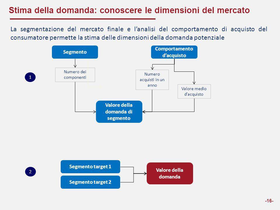 Stima della domanda: conoscere le dimensioni del mercato -16- La segmentazione del mercato finale e l'analisi del comportamento di acquisto del consum