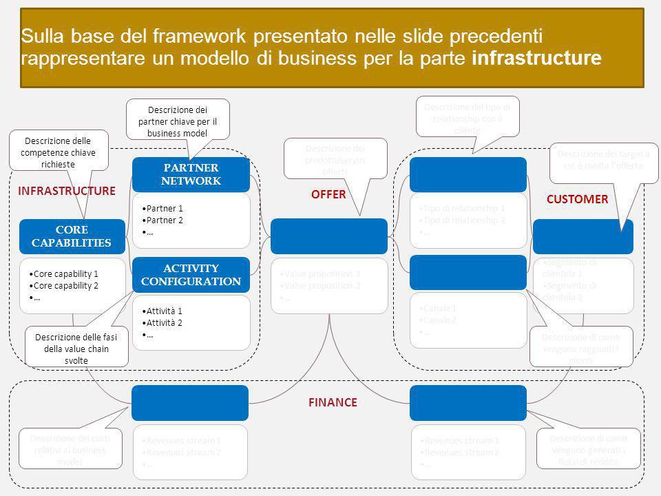 Sulla base del framework presentato nelle slide precedenti rappresentare un modello di business per la parte infrastructure -21- VALUE PROPOSITION COS