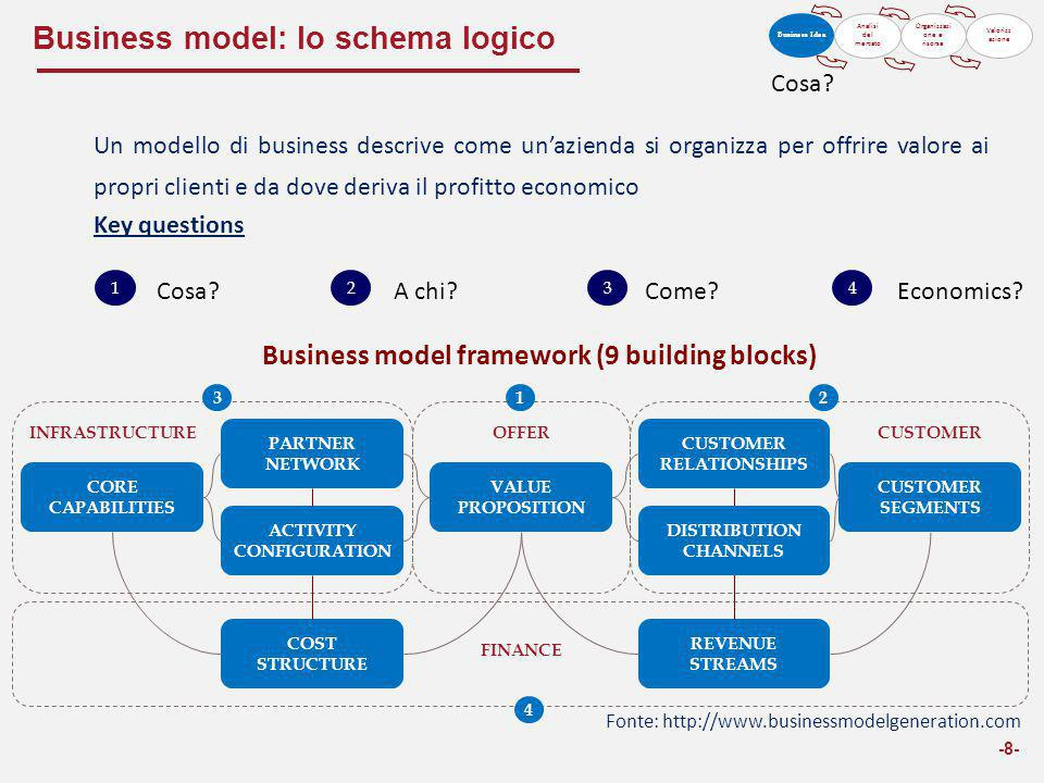 Business model: lo schema logico -9- VALUE PROPOSITION COST STRUCTURE CUSTOMER RELATIONSHIP TARGET CUSTOMER DISTRIBUTION CHANNEL ACTIVITY CONFIGURATION CORE CAPABILITIES PARTNER NETWORK REVENUE STREAMS Value proposition 1 Value proposition 2 … Partner 1 Partner 2 … Canale 1 Canale 2 … Attività 1 Attività 2 … Tipo di relationship 1 Tipo di relationship 2 … Segmento di clientela 1 Segmento di clientela 2 … Core capability 1 Core capability 2 … CUSTOMER OFFER FINANCE Descrizione dei prodotti/servizi offerti Descrizione dei target a cui è rivolta l'offerta Descrizione di come vengono raggiunti i clienti Descrizione del tipo di relationship con il cliente Revenues stream 1 Revenues stream 2 … Cost type 1 Cost type 2 … Descrizione di come vengono generati i flussi di reddito Descrizione delle competenze chiave richieste INFRASTRUCTURE Descrizione delle fasi della value chain svolte Descrizione dei partner chiave per il business model Descrizione dei costi relativi al business model