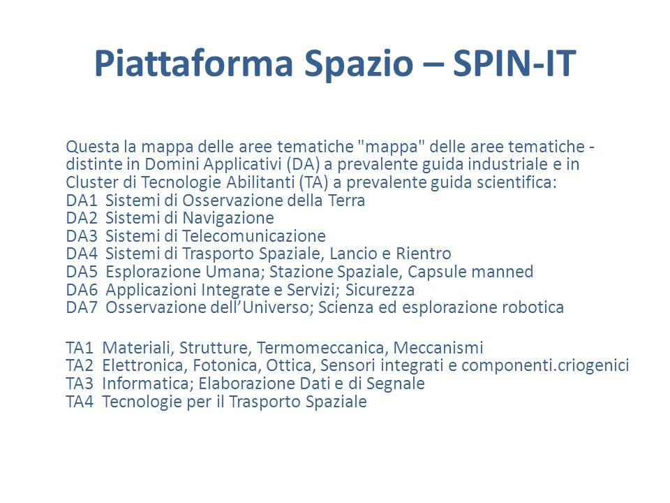 Piattaforma Spazio – SPIN-IT Questa la mappa delle aree tematiche