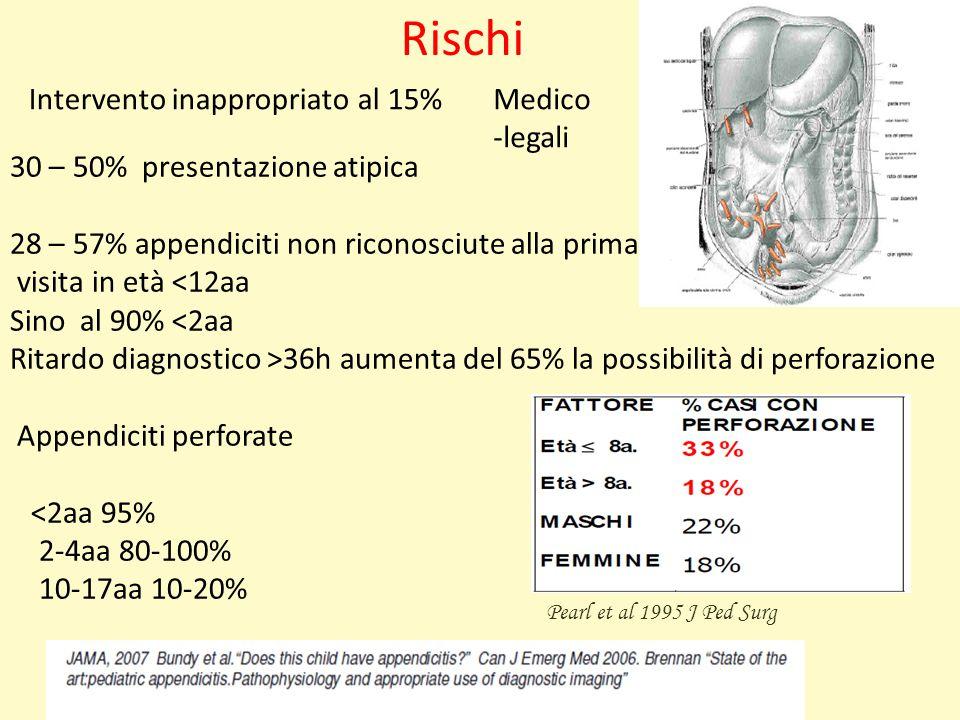 30 – 50% presentazione atipica 28 – 57% appendiciti non riconosciute alla prima visita in età <12aa Sino al 90% <2aa Ritardo diagnostico >36h aumenta del 65% la possibilità di perforazione Appendiciti perforate <2aa 95% 2-4aa 80-100% 10-17aa 10-20% Pearl et al 1995 J Ped Surg Rischi Intervento inappropriato al 15%Medico -legali