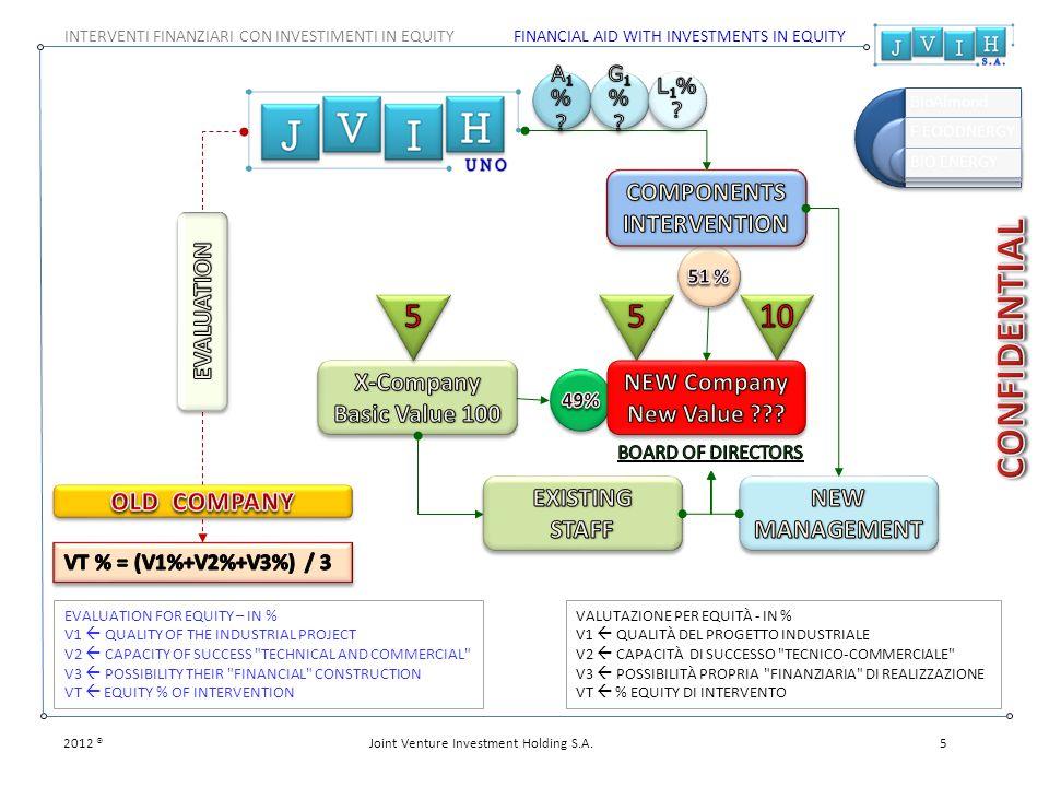 FINANCIAL AID WITH INVESTMENTS IN EQUITYINTERVENTI FINANZIARI CON INVESTIMENTI IN EQUITY VALUTAZIONE PER EQUITÀ - IN % V1  QUALITÀ DEL PROGETTO INDUSTRIALE V2  CAPACITÀ DI SUCCESSO TECNICO-COMMERCIALE V3  POSSIBILITÀ PROPRIA FINANZIARIA DI REALIZZAZIONE VT  % EQUITY DI INTERVENTO EVALUATION FOR EQUITY – IN % V1  QUALITY OF THE INDUSTRIAL PROJECT V2  CAPACITY OF SUCCESS TECHNICAL AND COMMERCIAL V3  POSSIBILITY THEIR FINANCIAL CONSTRUCTION VT  EQUITY % OF INTERVENTION 2012 ®5Joint Venture Investment Holding S.A.