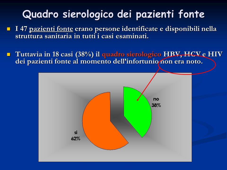 Quadro sierologico dei pazienti fonte I 47 pazienti fonte erano persone identificate e disponibili nella struttura sanitaria in tutti i casi esaminati.