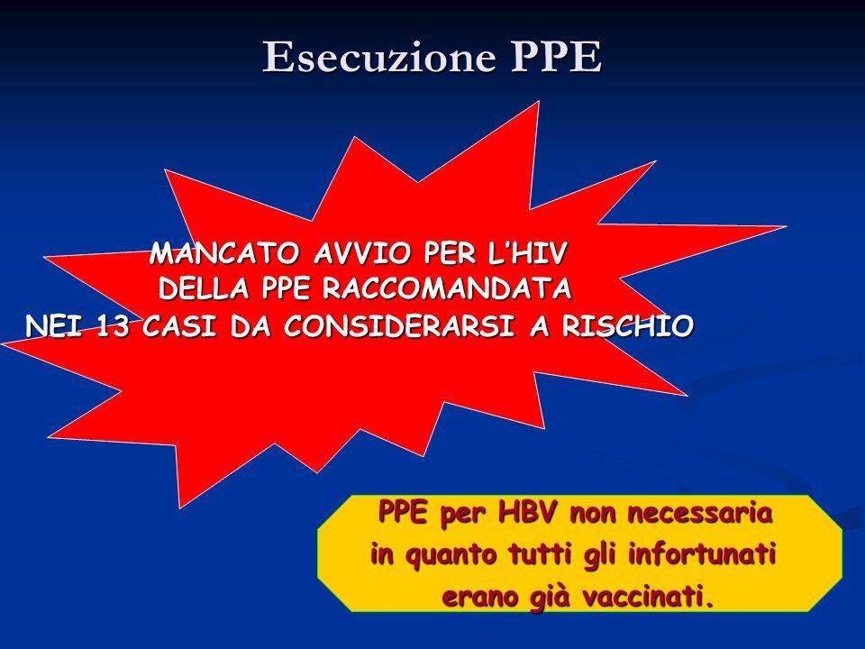 Esecuzione PPE PPE per HBV non necessaria PPE per HBV non necessaria in quanto tutti gli infortunati erano già vaccinati.