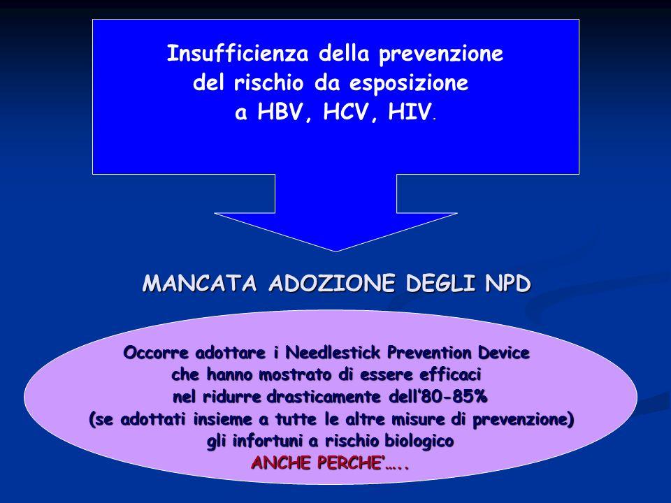 Insufficienza della prevenzione del rischio da esposizione.
