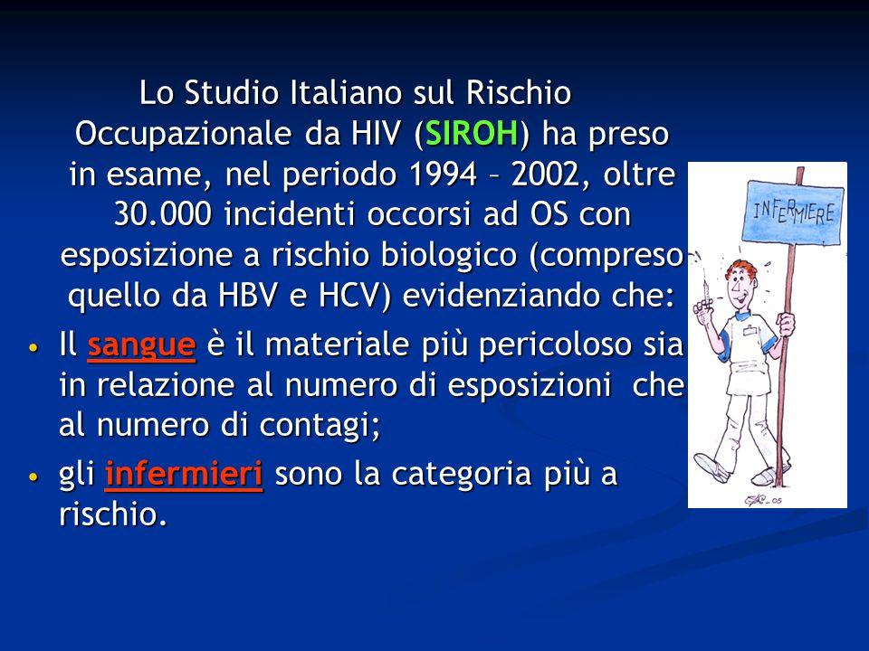 Lo Studio Italiano sul Rischio Occupazionale da HIV (SIROH) ha preso in esame, nel periodo 1994 – 2002, oltre 30.000 incidenti occorsi ad OS con esposizione a rischio biologico (compreso quello da HBV e HCV) evidenziando che: Il sangue è il materiale più pericoloso sia in relazione al numero di esposizioni che al numero di contagi; Il sangue è il materiale più pericoloso sia in relazione al numero di esposizioni che al numero di contagi; gli infermieri sono la categoria più a rischio.