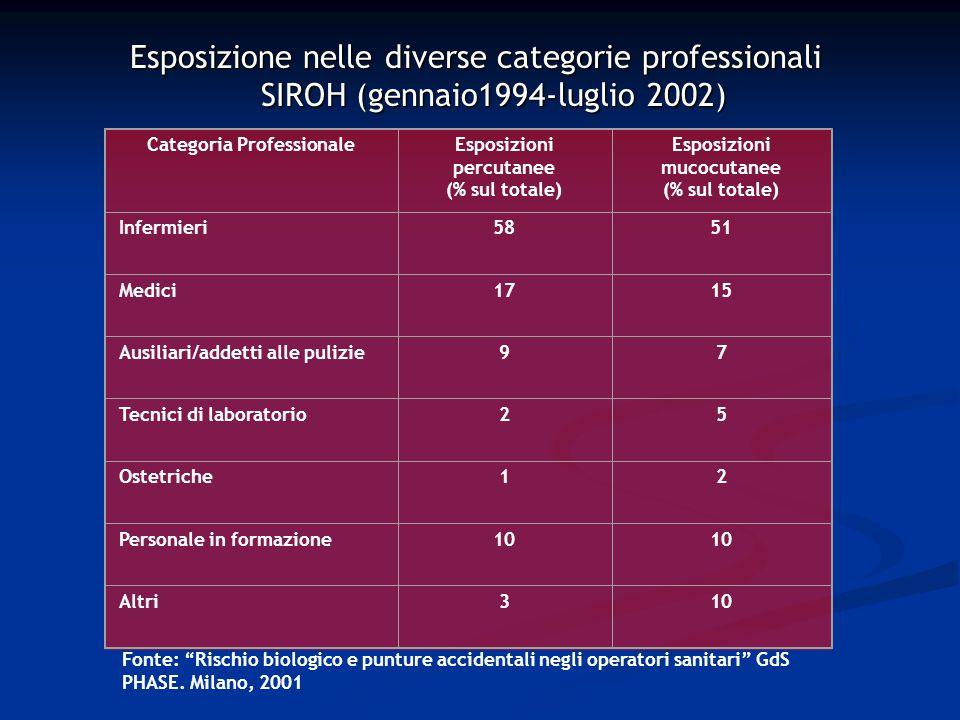 Esposizione nelle diverse categorie professionali SIROH (gennaio1994-luglio 2002) Fonte: Rischio biologico e punture accidentali negli operatori sanitari GdS PHASE.