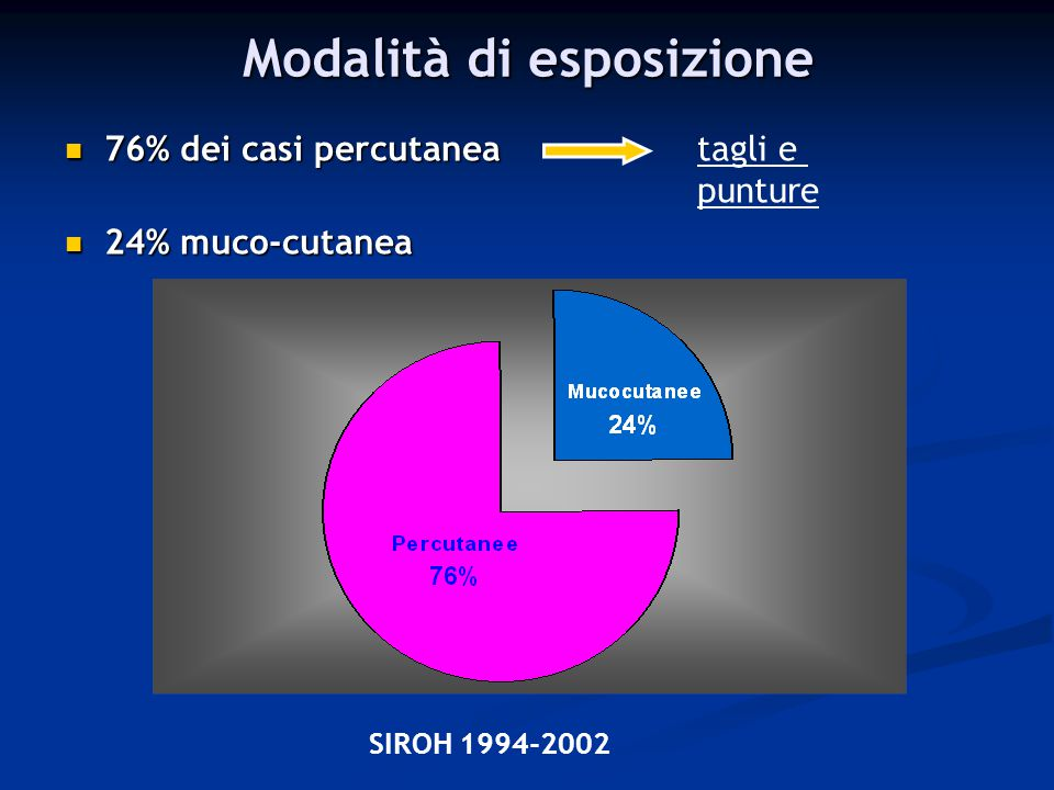 Modalità di esposizione 76% dei casi percutanea 76% dei casi percutaneatagli e punture 24% muco-cutanea 24% muco-cutanea SIROH 1994-2002
