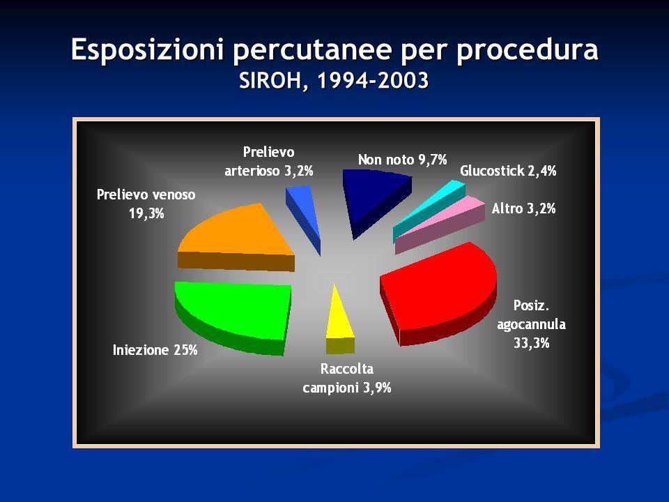 Esposizioni percutanee per presidio SIROH, 1994-2003