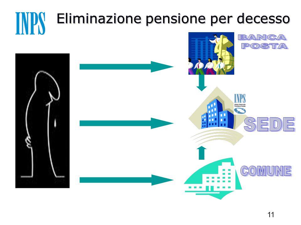 11 Eliminazione pensione per decesso