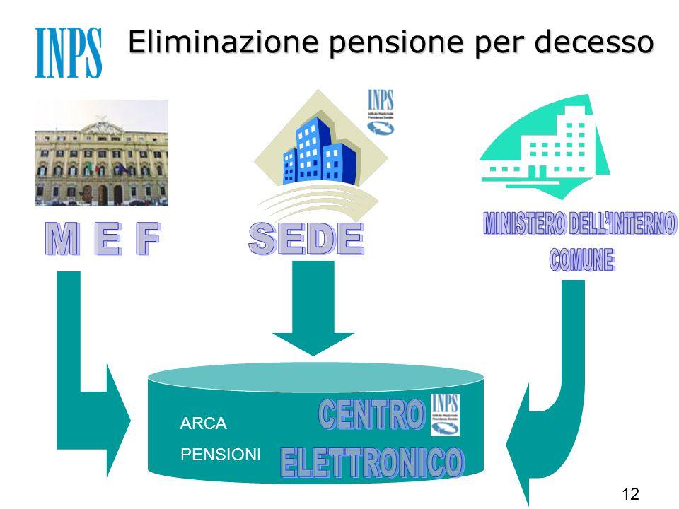 12 ARCA PENSIONI Eliminazione pensione per decesso