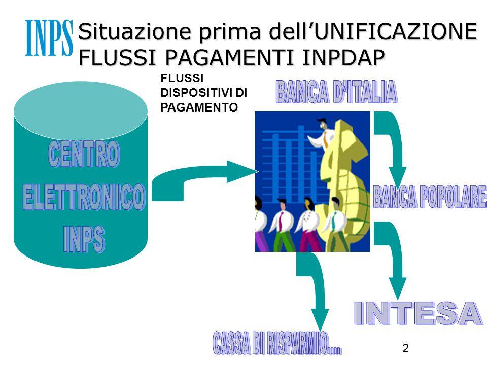 2 Situazione prima dell'UNIFICAZIONE FLUSSI PAGAMENTI INPDAP FLUSSI DISPOSITIVI DI PAGAMENTO