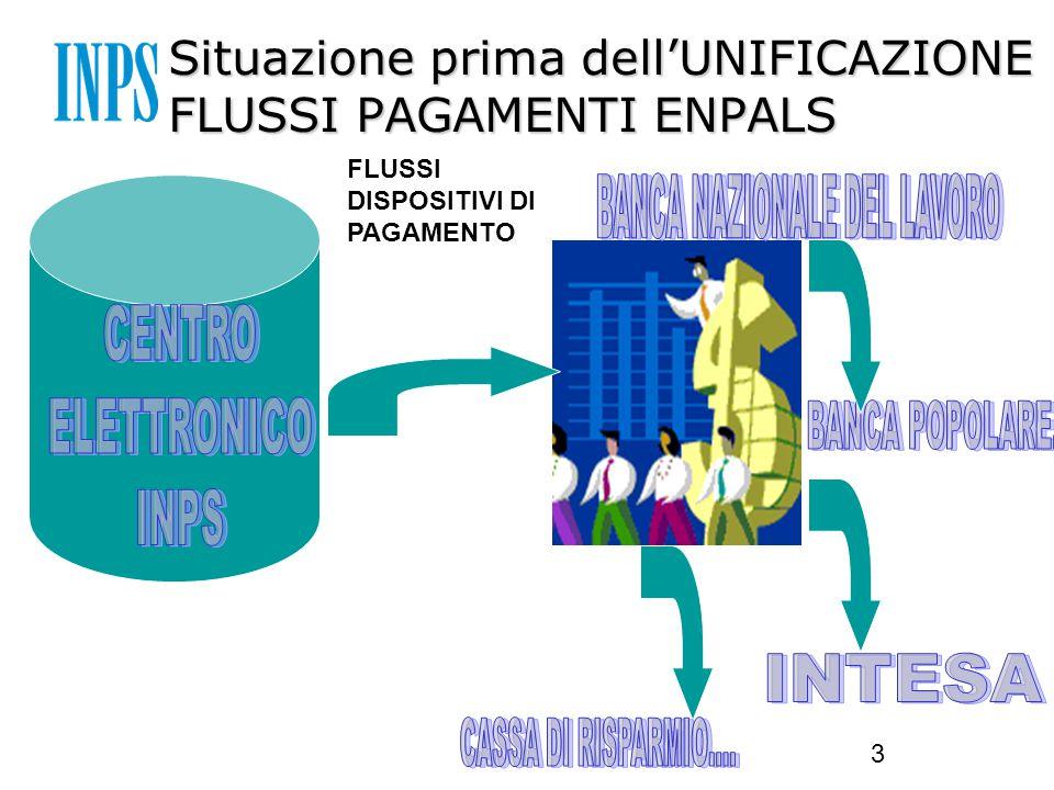 3 Situazione prima dell'UNIFICAZIONE FLUSSI PAGAMENTI ENPALS