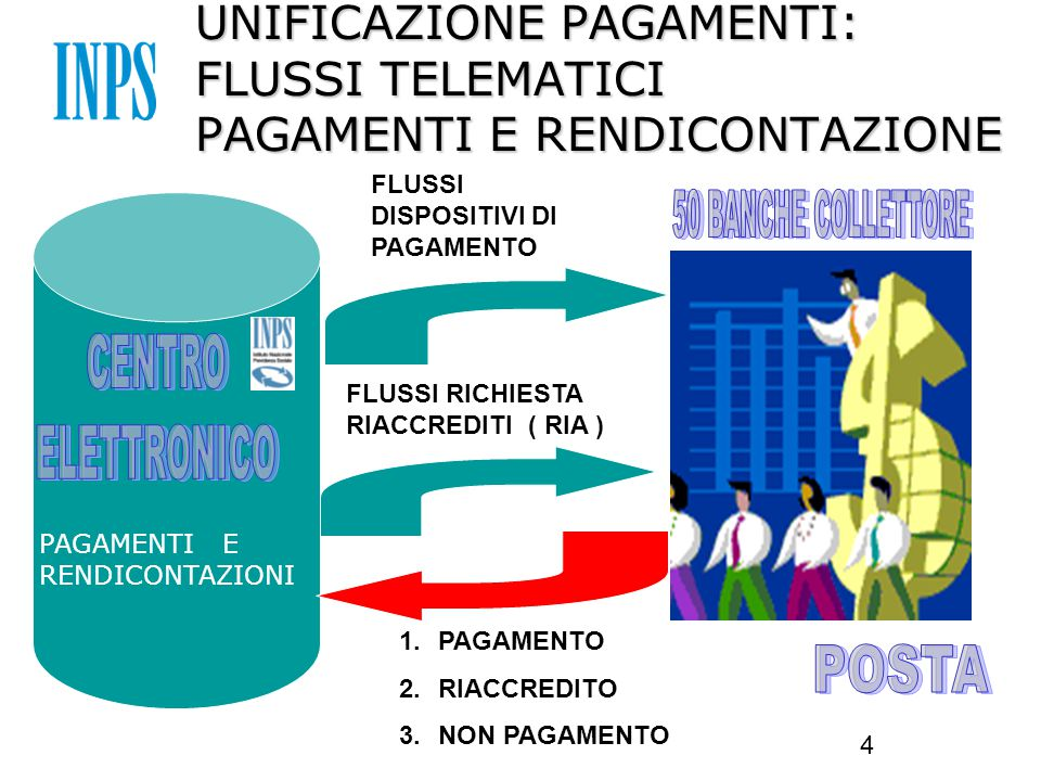 4 UNIFICAZIONE PAGAMENTI: FLUSSI TELEMATICI PAGAMENTI E RENDICONTAZIONE FLUSSI DISPOSITIVI DI PAGAMENTO FLUSSI RICHIESTA RIACCREDITI ( RIA ) PAGAMENTI E RENDICONTAZIONI 1.PAGAMENTO 2.RIACCREDITO 3.NON PAGAMENTO