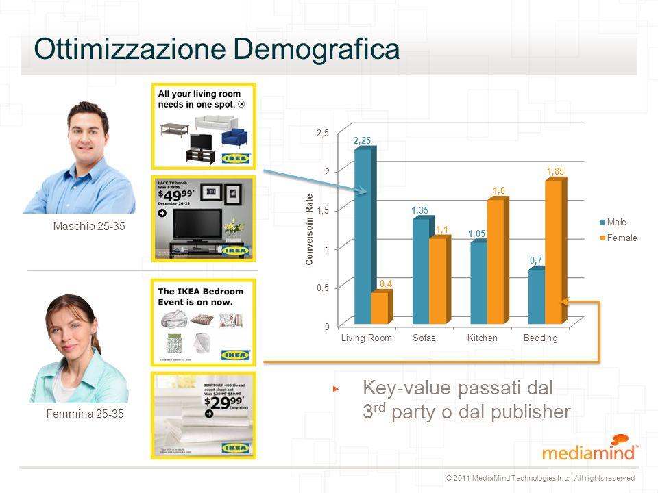 © 2011 MediaMind Technologies Inc. | All rights reserved Ottimizzazione Retargetizzata 1.