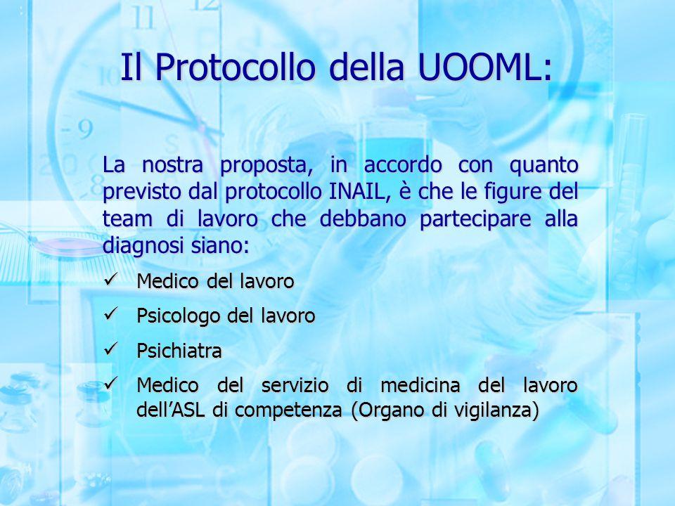 Il Protocollo della UOOML: La nostra proposta, in accordo con quanto previsto dal protocollo INAIL, è che le figure del team di lavoro che debbano par