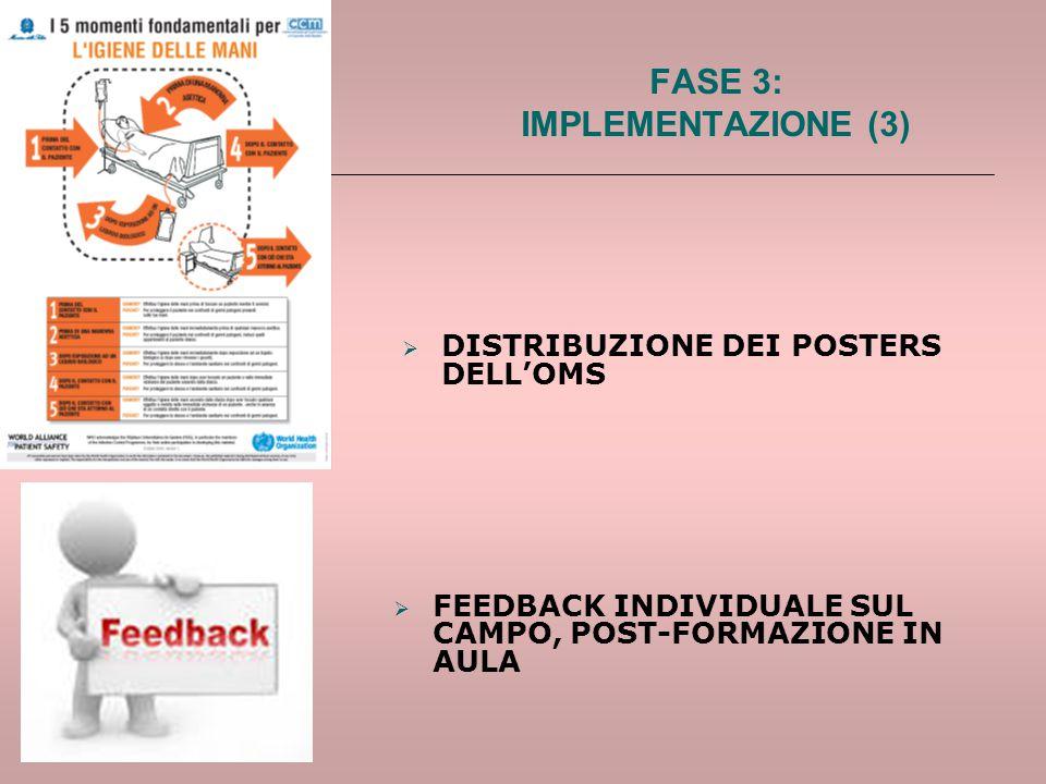  FEEDBACK INDIVIDUALE SUL CAMPO, POST-FORMAZIONE IN AULA FASE 3: IMPLEMENTAZIONE (3)  DISTRIBUZIONE DEI POSTERS DELL'OMS