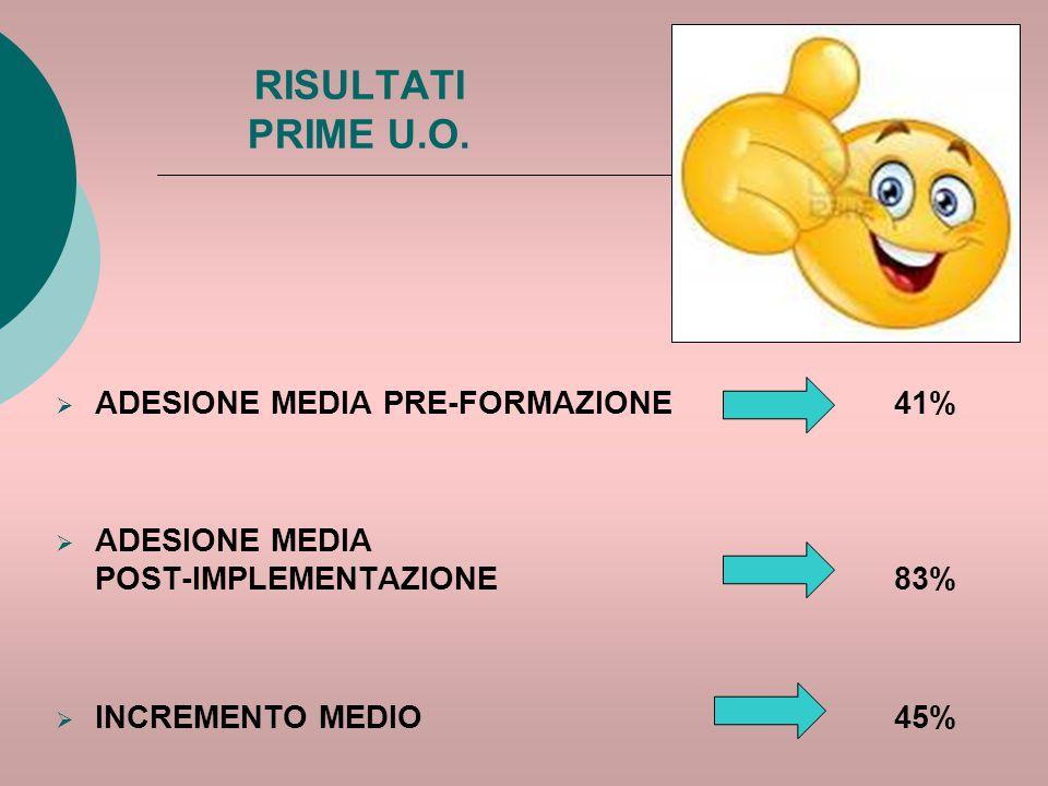RISULTATI PRIME U.O.  ADESIONE MEDIA PRE-FORMAZIONE 41%  ADESIONE MEDIA POST-IMPLEMENTAZIONE 83%  INCREMENTO MEDIO 45%