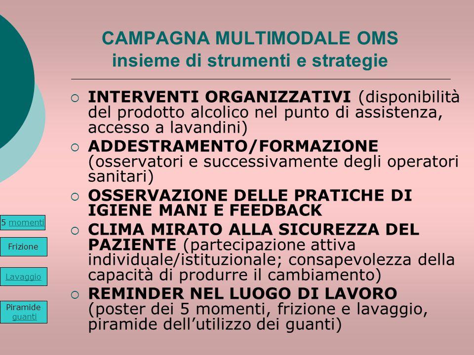 CAMPAGNA MULTIMODALE OMS insieme di strumenti e strategie  INTERVENTI ORGANIZZATIVI (disponibilità del prodotto alcolico nel punto di assistenza, acc