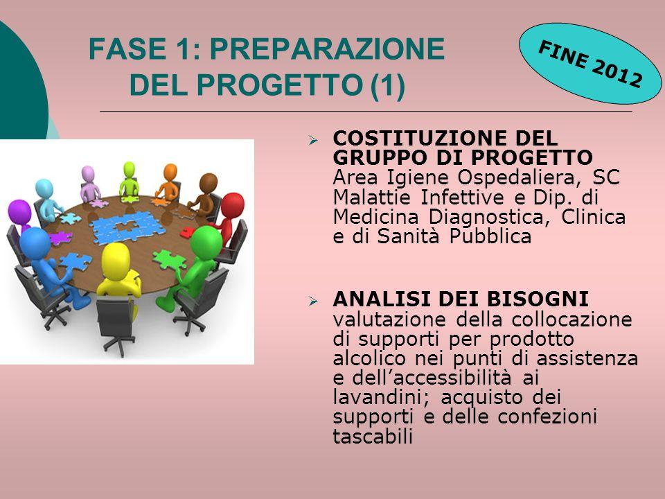 FASE 1: PREPARAZIONE DEL PROGETTO (2)  FORMAZIONE DEI FORMATORI addestramento all'utilizzo degli strumenti operativi, sviluppati dall'OMS, per l'implementazione della campagna: mezzi audiovisivi, presentazione in Power Point, scheda di osservazione degli operatori, programma Epi-Info, benchmarking con AUSL Rimini  PIANIFICAZIONE DELLE ATTIVITA' in base al tempogramma è previsto di dedicare mediamente 5 mesi per ciascuna U.O.