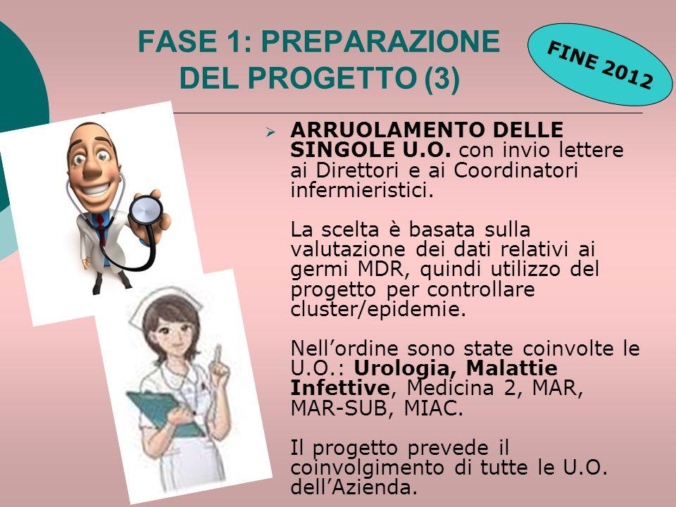 FASE 1: PREPARAZIONE DEL PROGETTO (3)  ARRUOLAMENTO DELLE SINGOLE U.O. con invio lettere ai Direttori e ai Coordinatori infermieristici. La scelta è