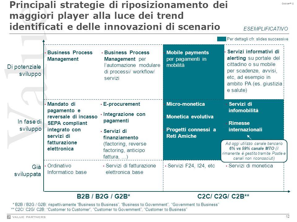 12 Codice-P12 Principali strategie di riposizionamento dei maggiori player alla luce dei trend identificati e delle innovazioni di scenario ESEMPLIFIC