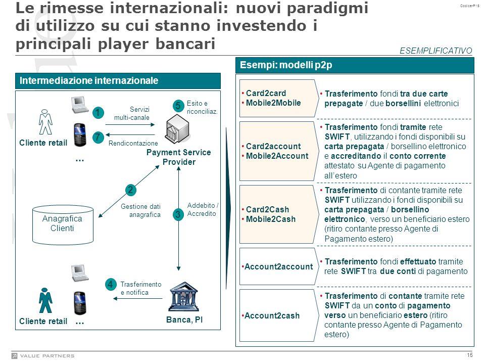 15 Codice-P15 Le rimesse internazionali: nuovi paradigmi di utilizzo su cui stanno investendo i principali player bancari ESEMPLIFICATIVO Intermediazi