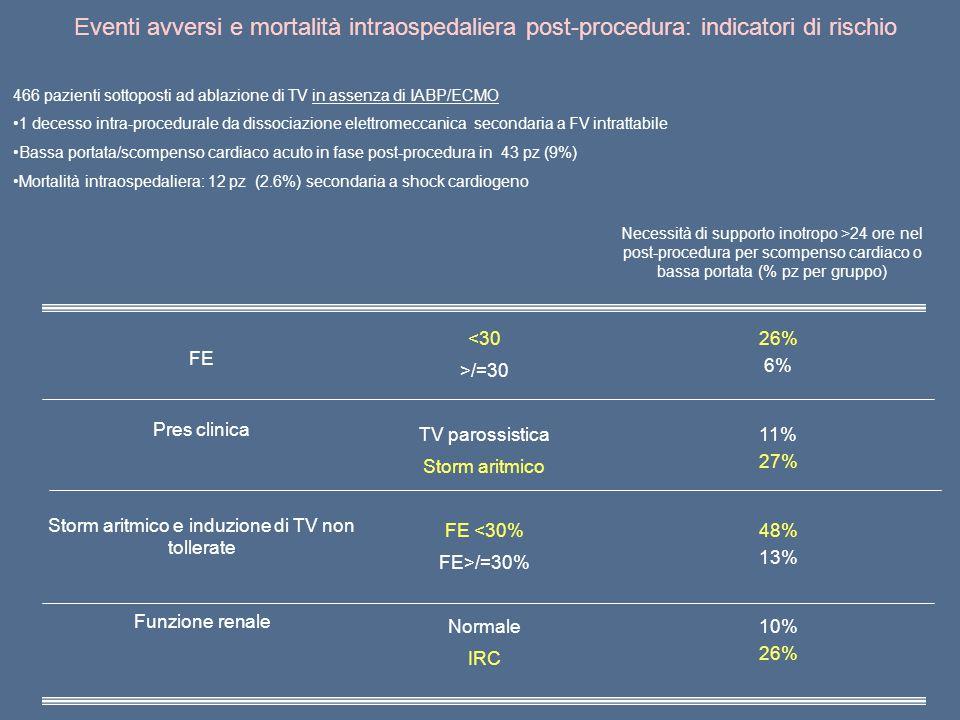 FE <3026% 6% >/=30 Pres clinica TV parossistica11% 27% Storm aritmico Storm aritmico e induzione di TV non tollerate FE <30%48% 13% FE>/=30% Funzione