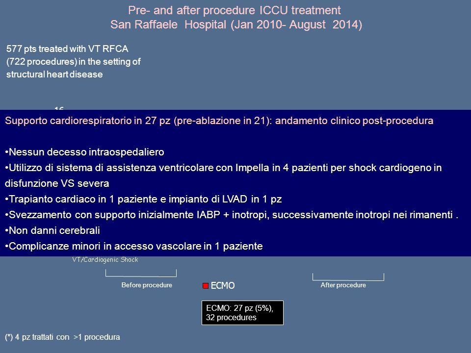 Pre- and after procedure ICCU treatment San Raffaele Hospital (Jan 2010- August 2014) Before procedureAfter procedure ECMO: 27 pz (5%), 32 procedures