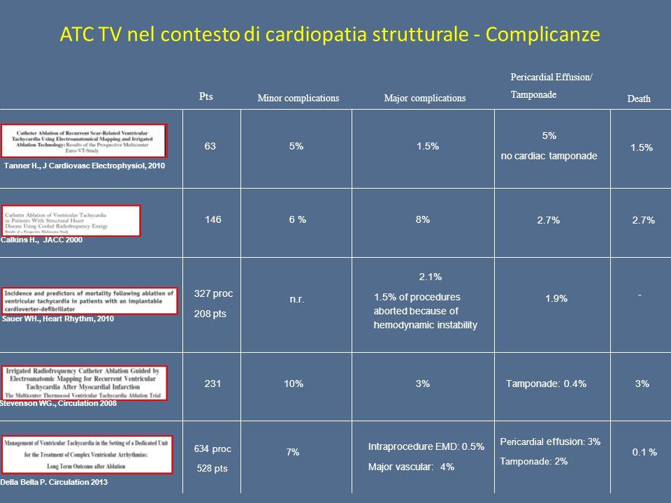 ATC TV nel contesto di cardiopatia strutturale - Complicanze 327 proc 208 pts 1.9% 2.1% 1.5% of procedures aborted because of hemodynamic instability